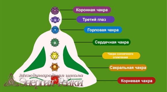 Исцеление чакр и балансировка чакр при помощи Рейки